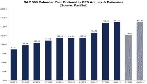 S&P500 EPS 2010-2021