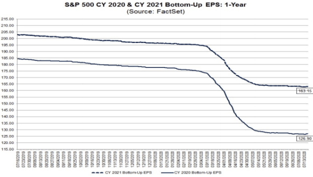 S&P500 EPS estimates 2020-2021