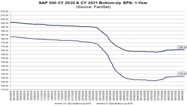 S&P500 forecast EPS
