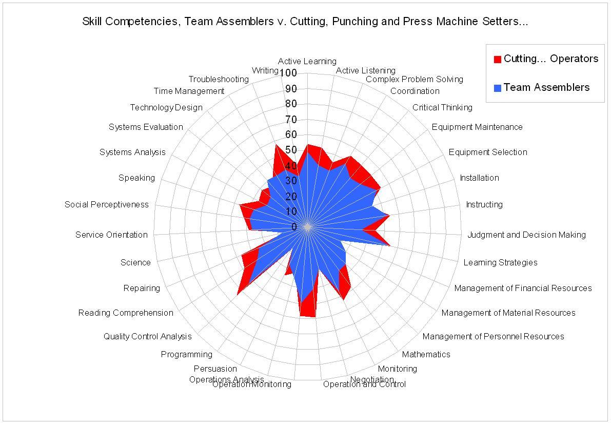 Data Spotlight The Shape Of Occupations