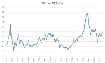 Shiller CAPE: 1926 - 2014