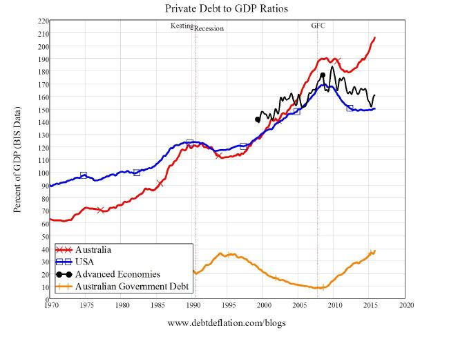 Private Debt to GDP Steve Keen Economic Rockstar