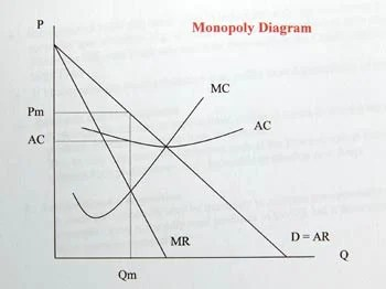 Monopoly zahablog economics the monopoly will proft maximise in generalin most cases see individual firms behavior output up to where mcmarginal revenue ccuart Gallery
