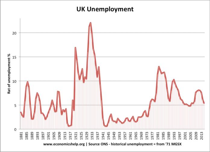 UK unemployment-1881-2015