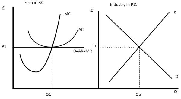 Profit Maximisation   Economics Help