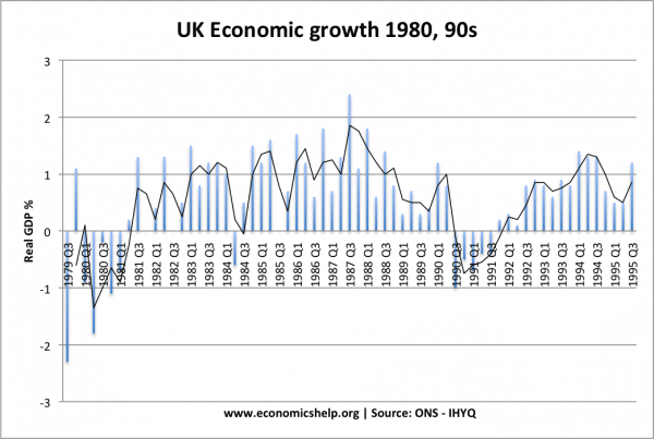 economic-growth-1980-95