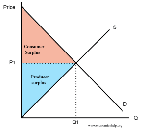 Definition of Consumer Surplus | Economics Help