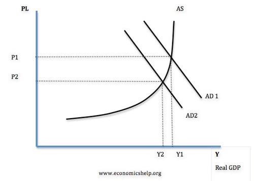 Causes of unemployment   Economics Help