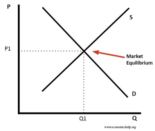 Image result for economics through equilibrium