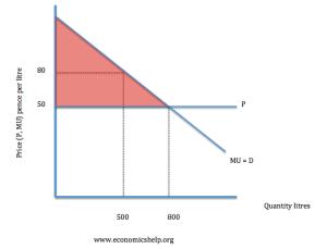 Marginal utility theory | Economics Help