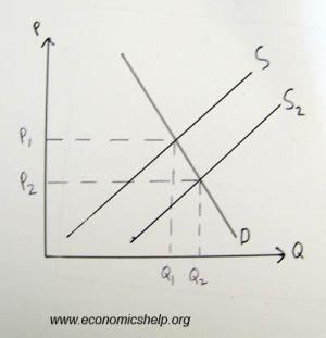 Supply and Demand Diagrams | Economics Help