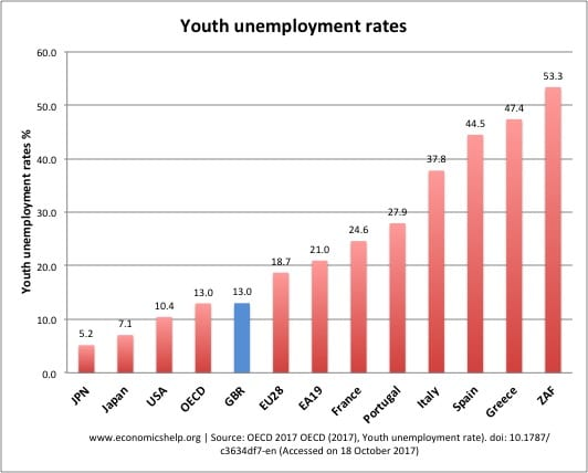 Reasons for Youth Unemployment - Economics Help
