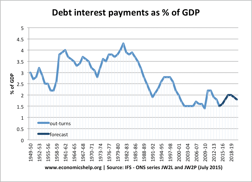 debt-interest-payments-percent-gdp