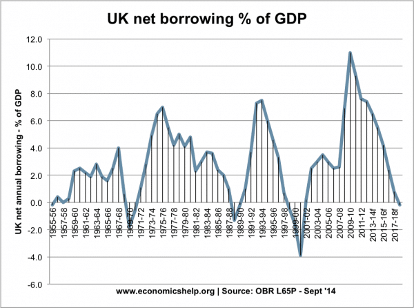 net-borrowing-55-14