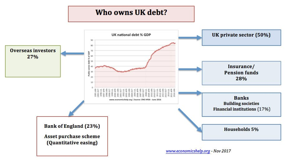 Who owns government debt? - Economics Help