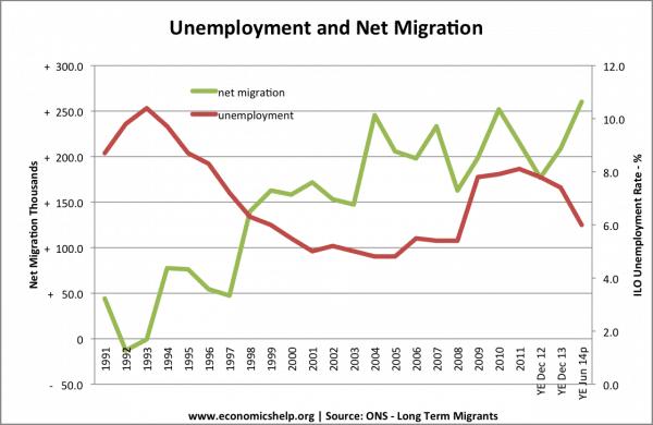 net-migration-unemployment-01-14