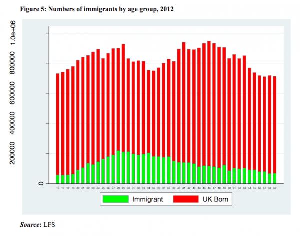 immigrants-age-profile-