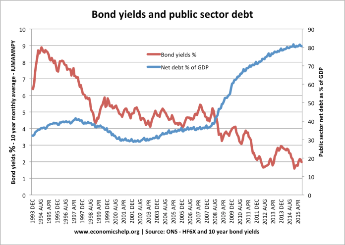 bond-yields-net-debt