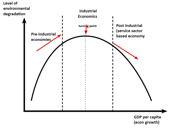 Image result for Kuznets curve