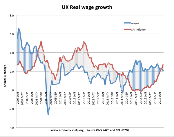 UK wage growth | Economics Help