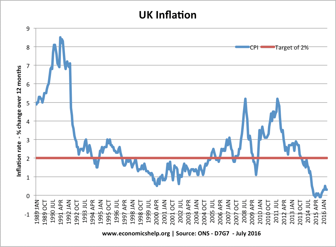 Different Measures Of Inflation