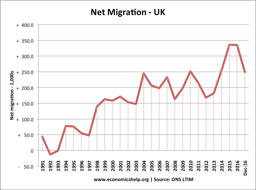 UKnet-migration