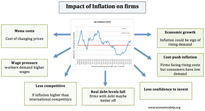 is inflation harmful? - economics help
