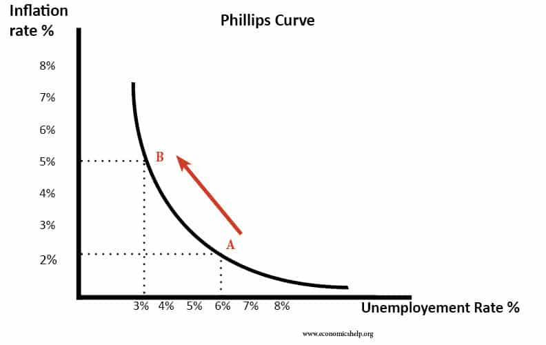 phillips-curve-arrow