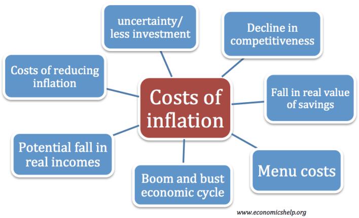 costs of inflation - economics help