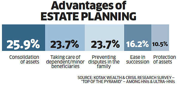 Advantages Of Estate Planning