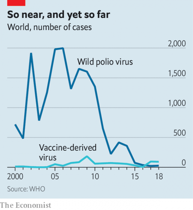 Graph of Polio cases by year since 2000 as reported by The Economist