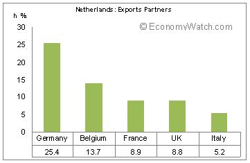 Netherland's Export Partners