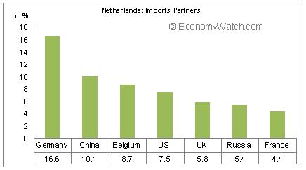 Netherland's Import Partners