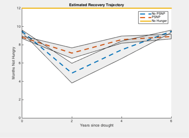 Figure 2. Post-Drought Recovery Trajectory for PSNP beneficiaries and non-beneficiaries w/ 95% c.i. Source: Author
