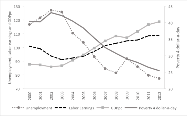 Note: The figure presents the unweighted average for the 16 Latin American countries under study. Unemployment, mean labor earnings and GDP per capita are rescaled in relation to their averages over the period 2000-2012.
