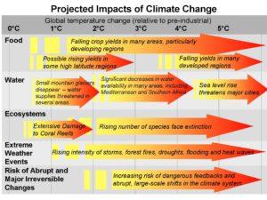 あと何度気温が上がると、何が起きるか。地球の気温が5度上がると水、食料、生態系のどれもが深刻な影響を受ける、と博士はいいます