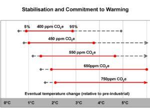 温暖化ガスの濃度をCO2換算で550ppmに押さえられても、気温は3度上昇する可能性があるといいます