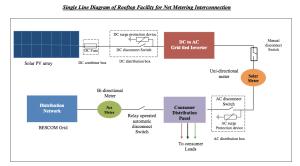 SchematicdiagramNetMetering  EcoSoch Solar