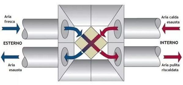 ventilazione meccanica controllata a doppio flusso