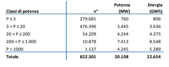 impianti fotovoltaici in Italia - tabella per dimensione