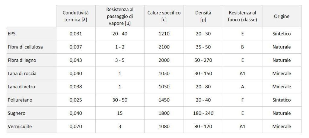 Materiali per isolamento termico - tabella