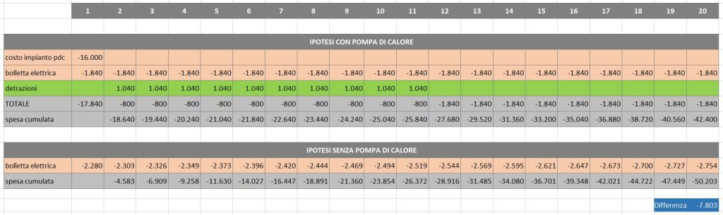 pompa di calore - business plan