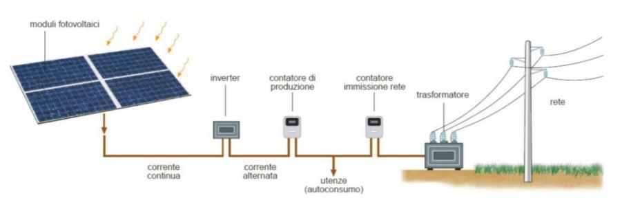 impianto fotovoltaico - schema