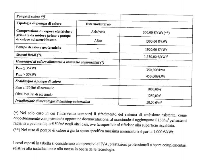 Ecobonus 110% - decreto attuativo MiSE - allegato I (1)