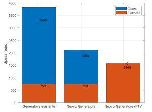 Grafico riduzione costi energetici