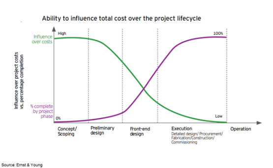Influencing Cost Over Project Lifecycle