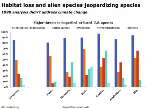 species threats