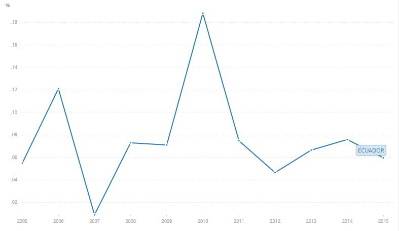 Inversión Extranjera Directa (% del PIB). Fuente: Banco Mundial