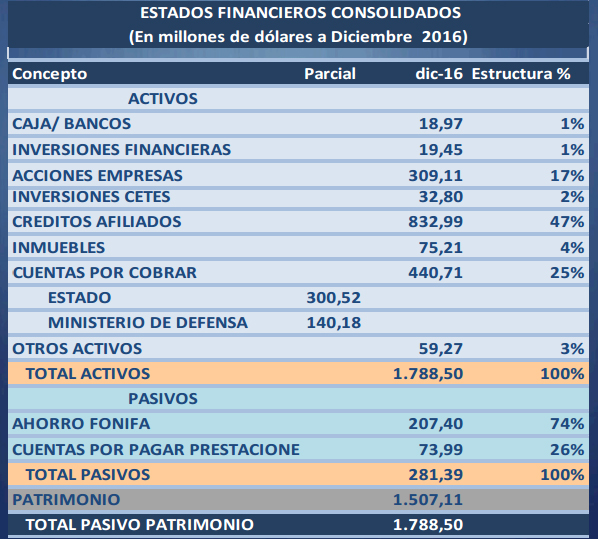 Estados_financieros_Issfa
