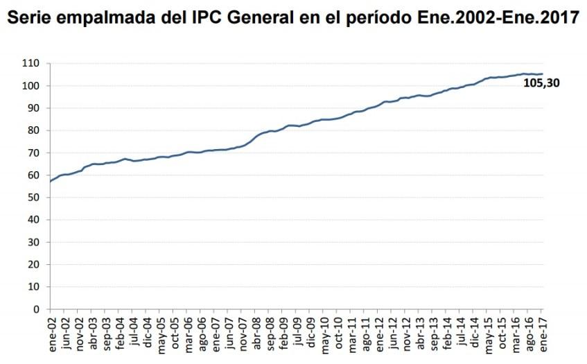 IPC Ecuador ener 2002 enero 2017